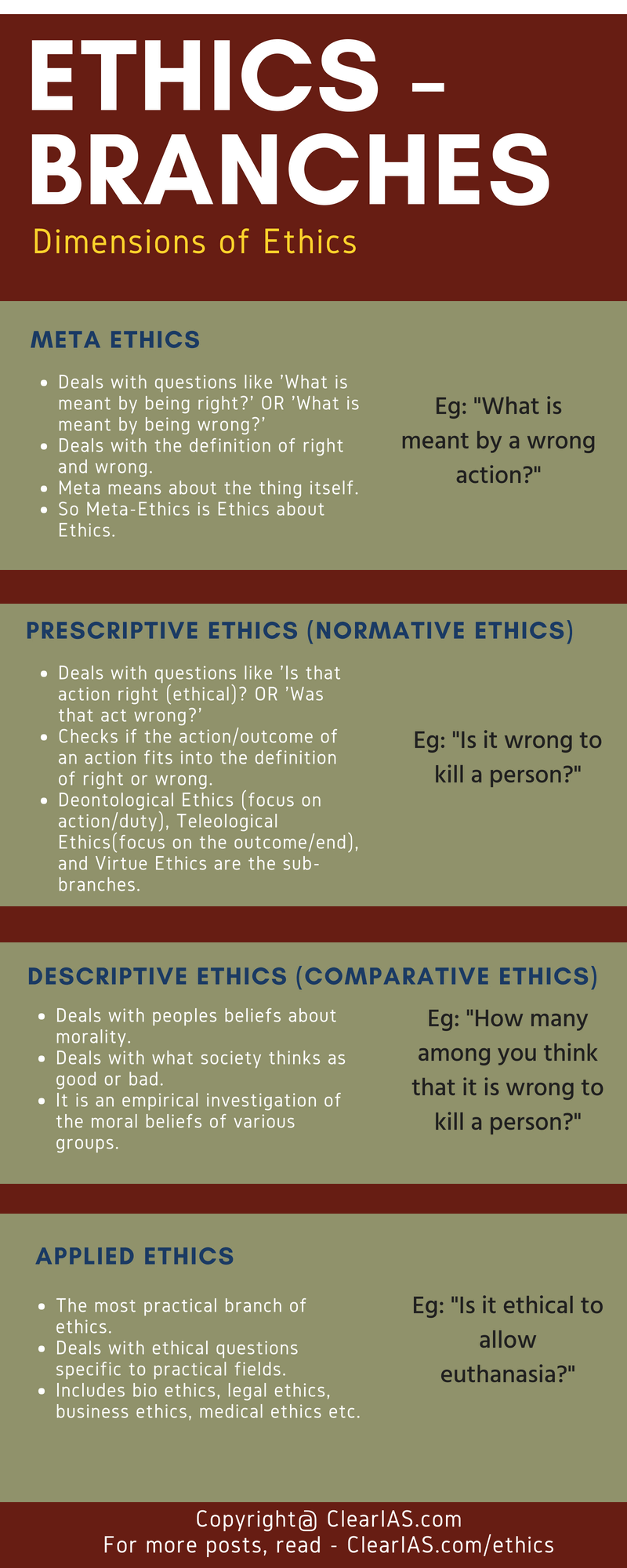 Dimensions of Ethics (Branches of Ethics)