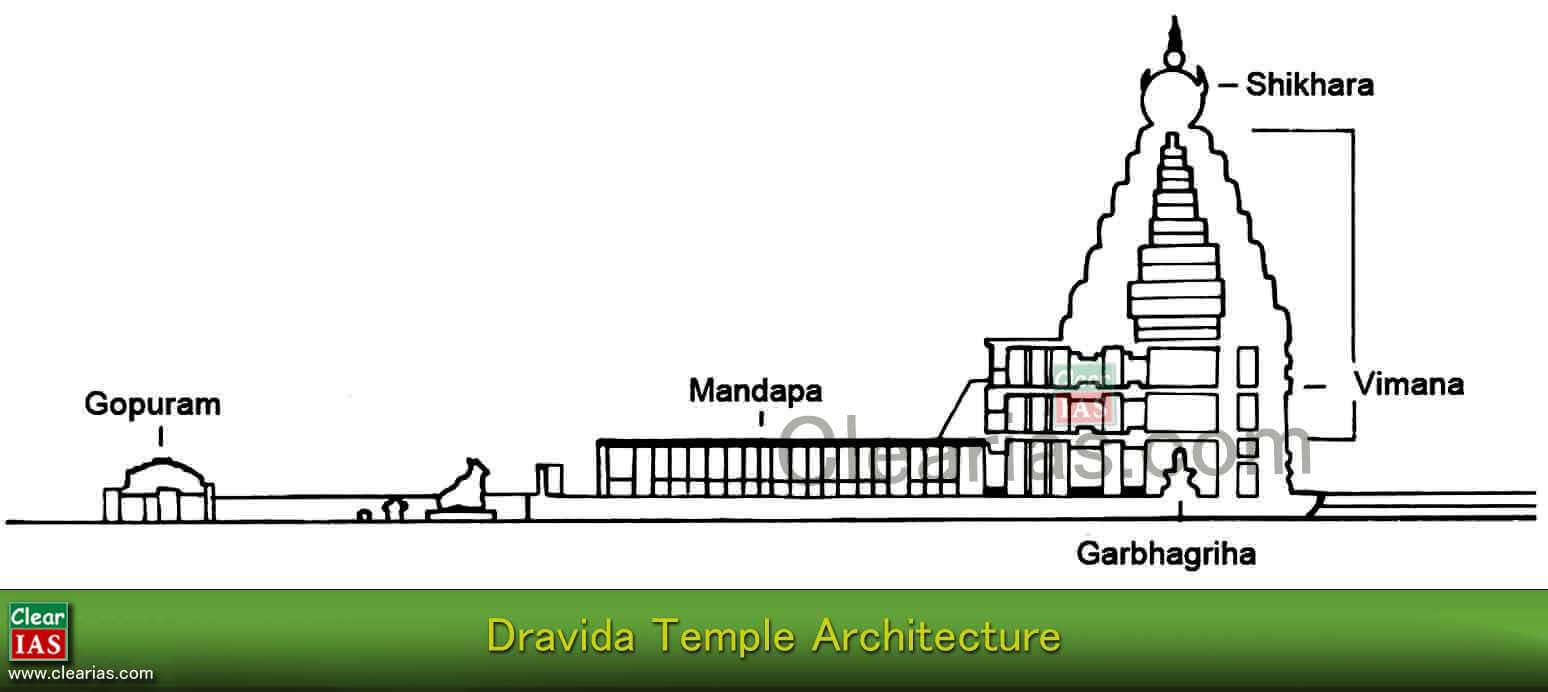 Dravida Temple Architecture Model