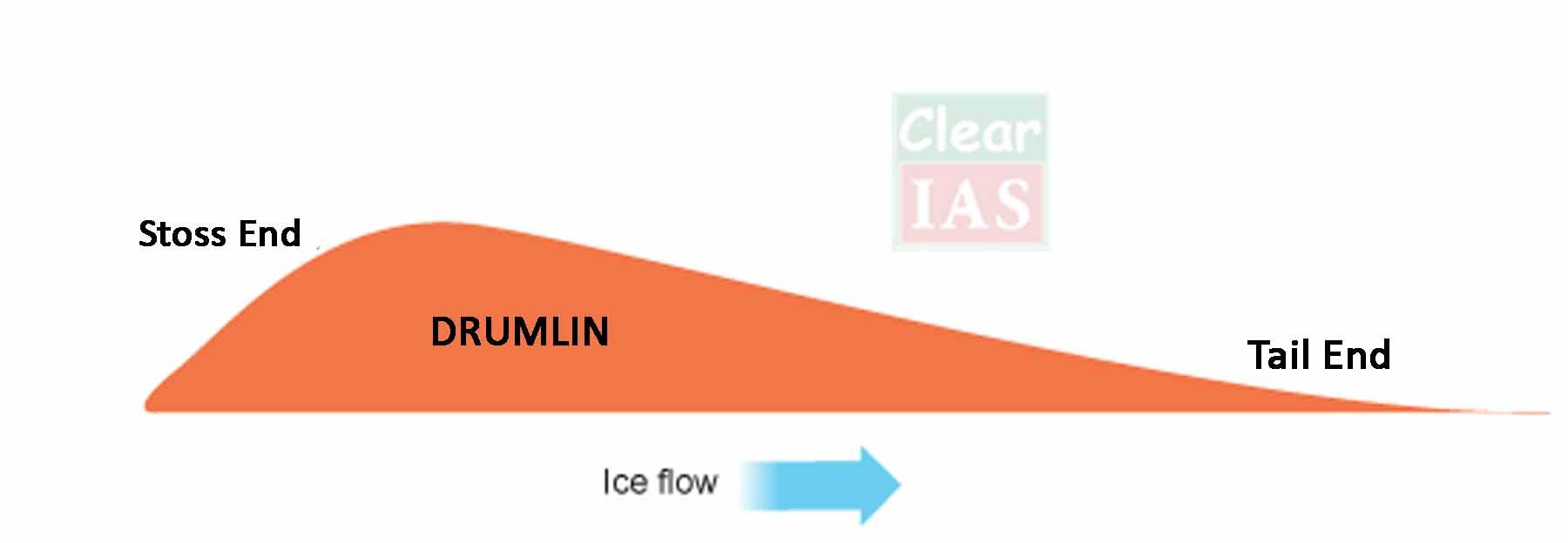 drumlin - glacial deposition