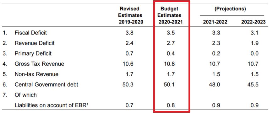 Fiscal Indicators 2020