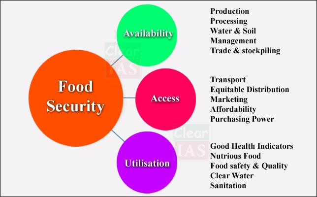 food security-diagram