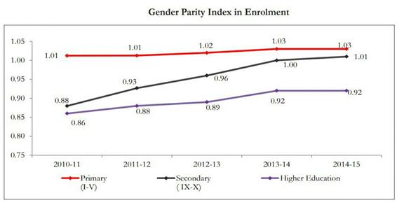 Gender Parity Index
