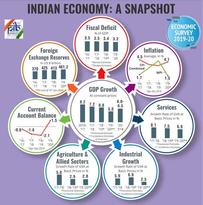 Indian Economy Snapshot (Economic Survey 2019-2020)