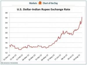 indian-rupee-vs-us-dollar