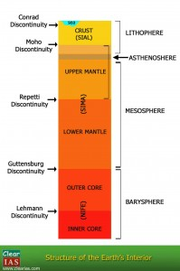 structure of the interior of the earth