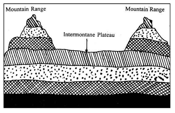 intermontane plateau