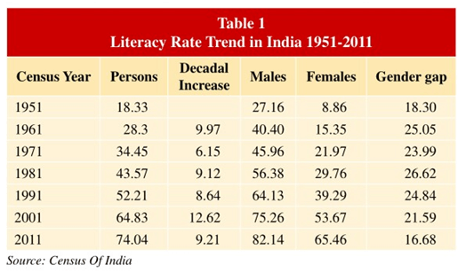 Literacy Rate Trend in India