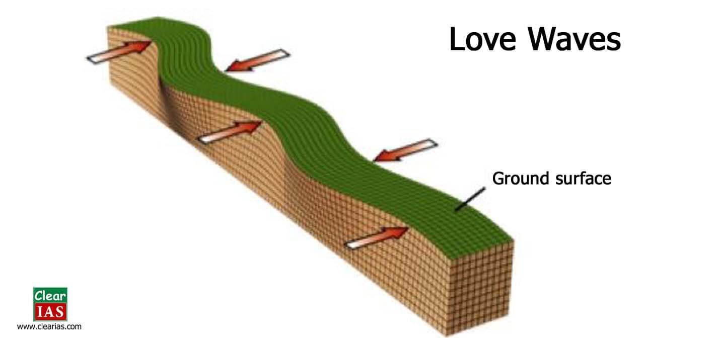 love waves propagation diagram