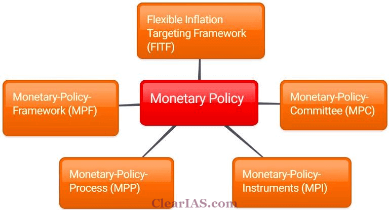 Monetary Policy of India Components