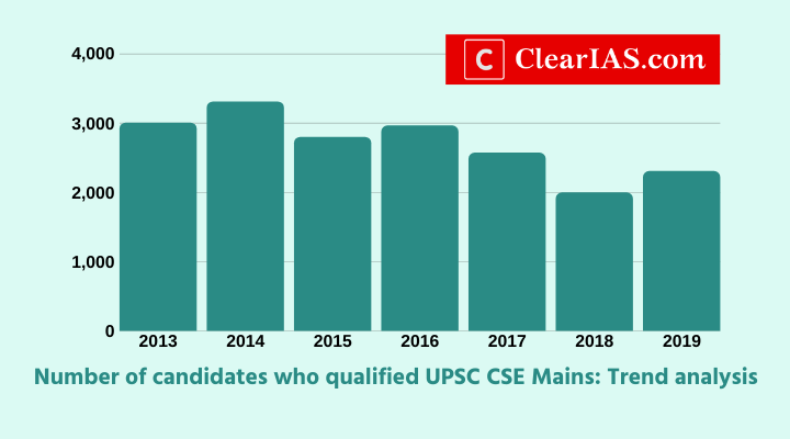 2304 candidates qualify UPSC Civil Services Mains Exam 2019