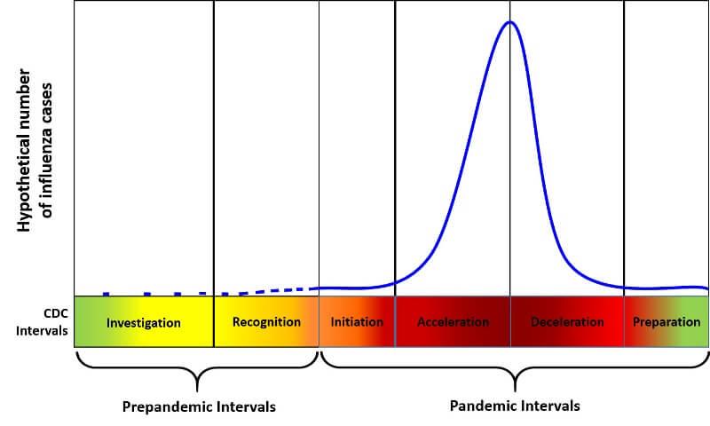 Pandemic Interval Framework