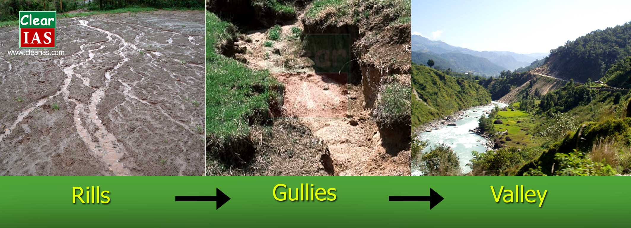 Rills, Gullies, Valleys